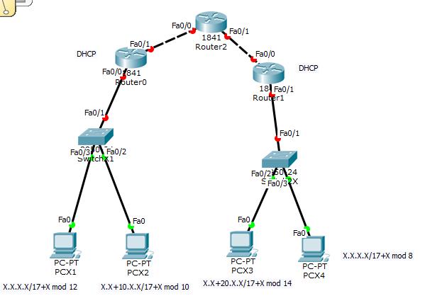 Настройка VLAN и DHCP
