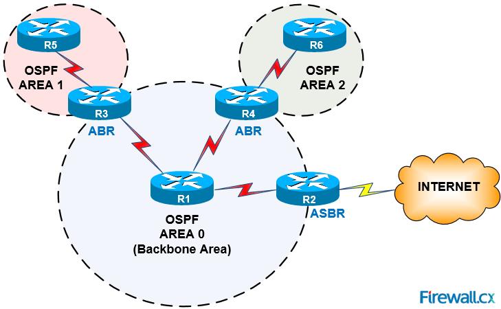 Настройка OSPF в Cisco
