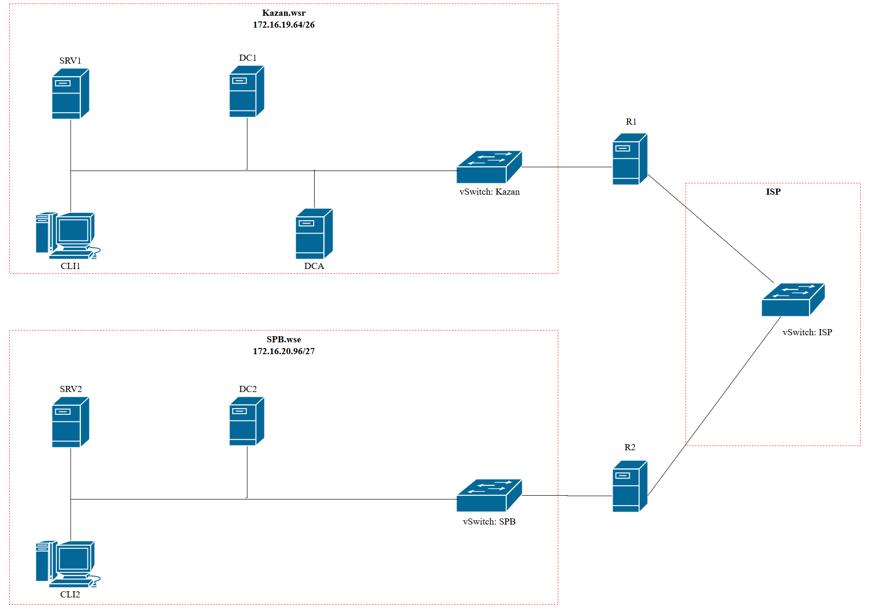 Схема виртуальной сети